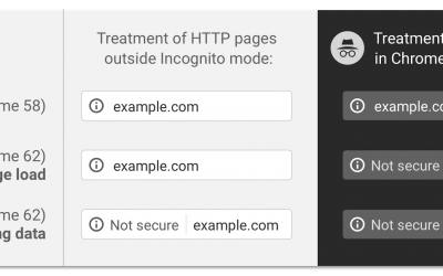 https secure pages required by Google in October 2017